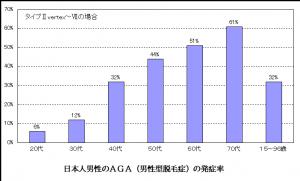 AGA発症率グラフ