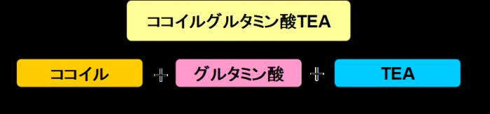 アミノ酸洗浄成分(例)