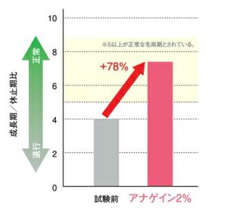 アナゲイン効果のグラフ