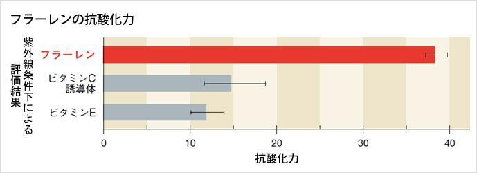 フラーレンの効果のグラフ